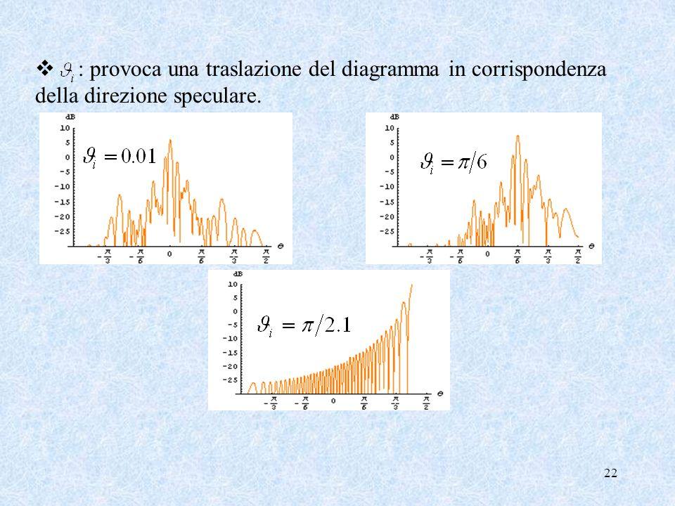 : provoca una traslazione del diagramma in corrispondenza della direzione speculare.