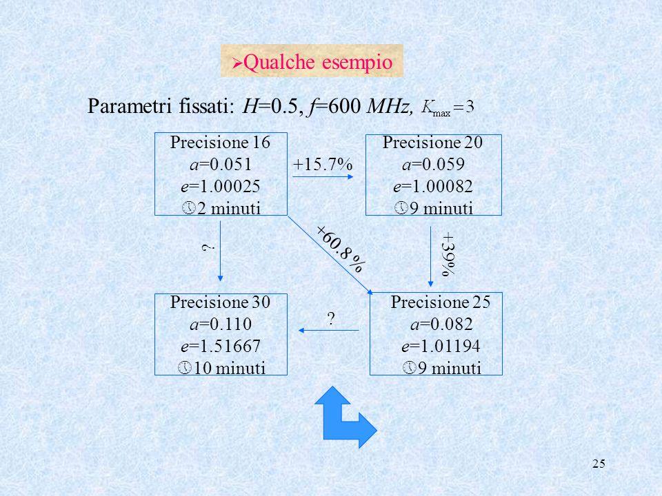 Parametri fissati: H=0.5, f=600 MHz,