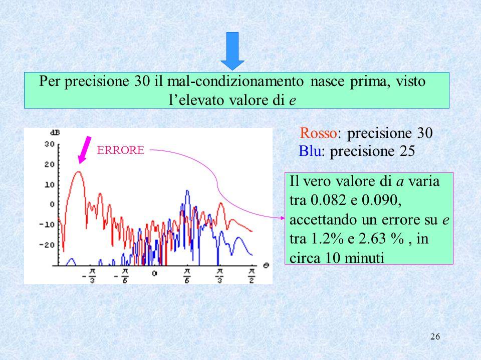 Per precisione 30 il mal-condizionamento nasce prima, visto l'elevato valore di e