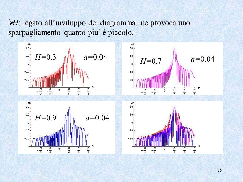 H: legato all'inviluppo del diagramma, ne provoca uno sparpagliamento quanto piu' è piccolo.