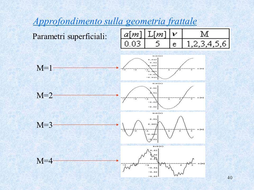 Approfondimento sulla geometria frattale