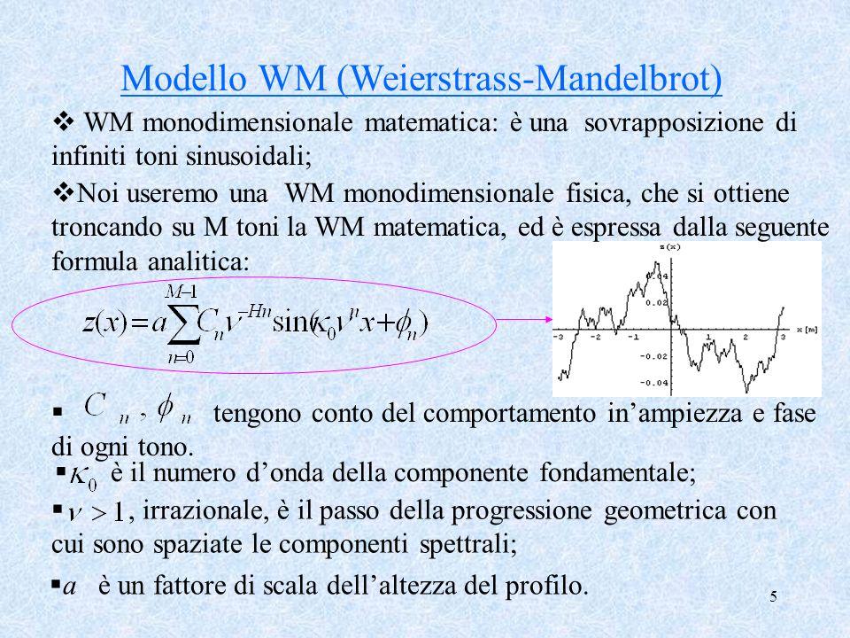 Modello WM (Weierstrass-Mandelbrot)