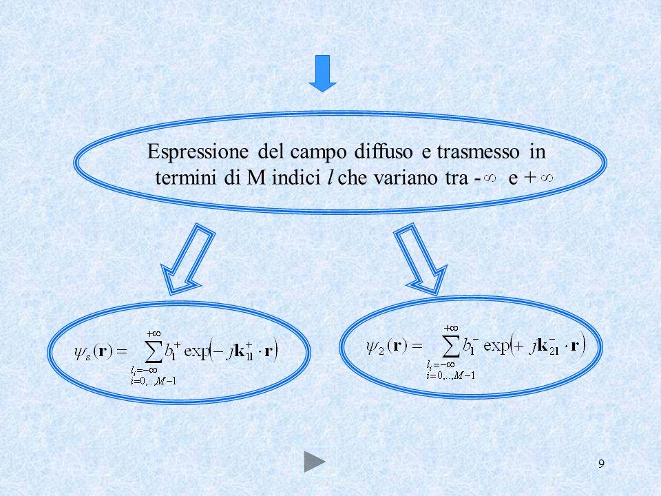 Espressione del campo diffuso e trasmesso in termini di M indici l che variano tra - e +