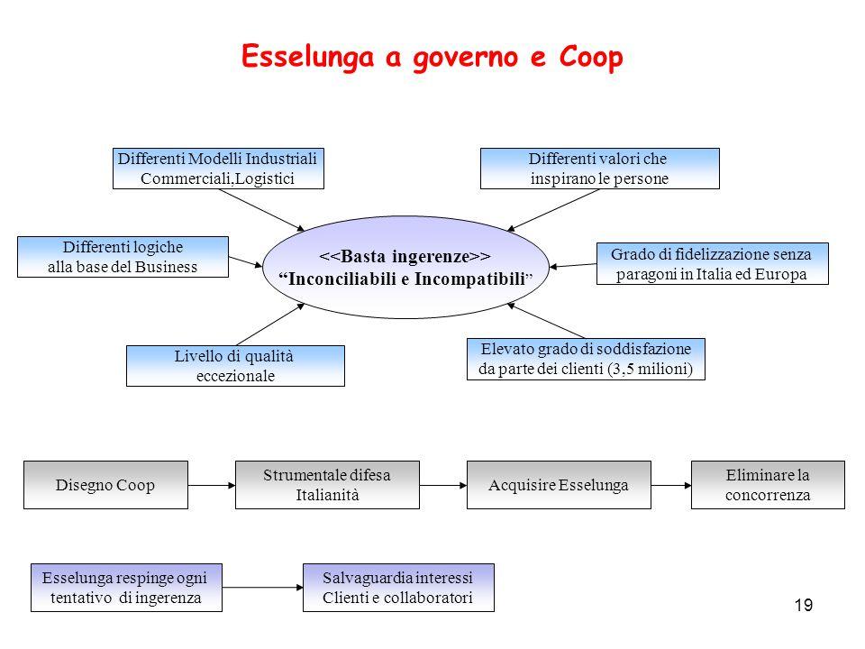 Esselunga a governo e Coop