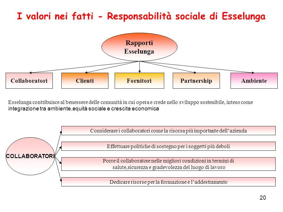 I valori nei fatti - Responsabilità sociale di Esselunga