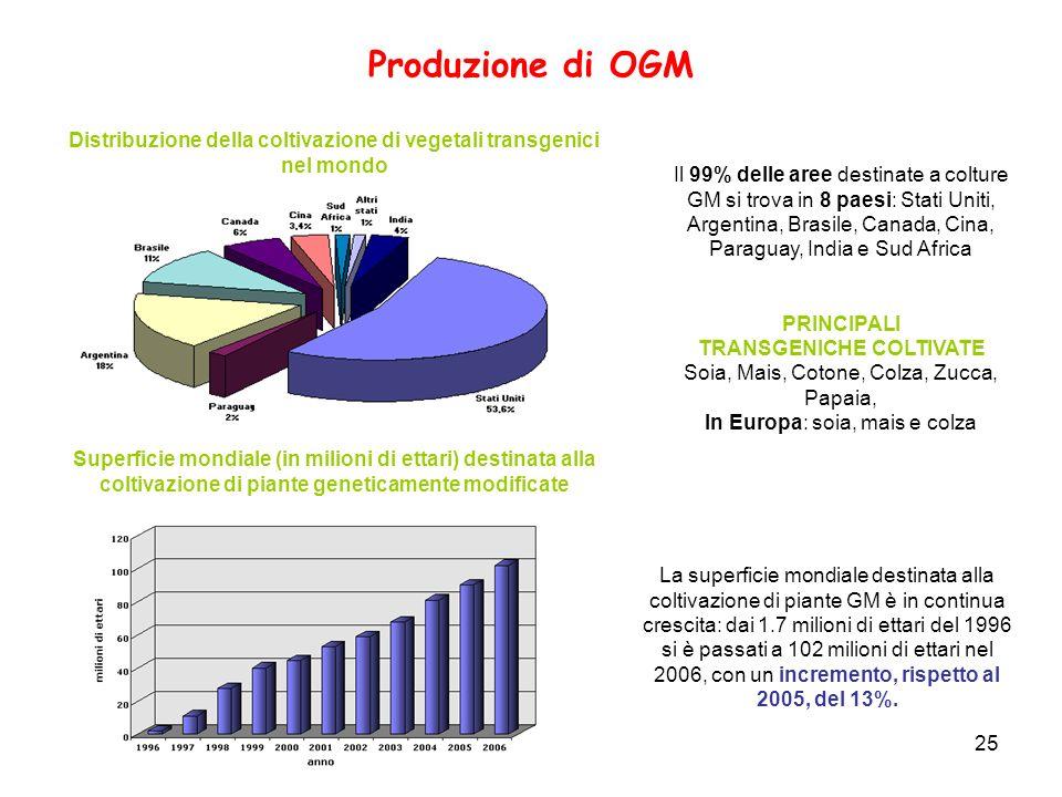 Distribuzione della coltivazione di vegetali transgenici nel mondo