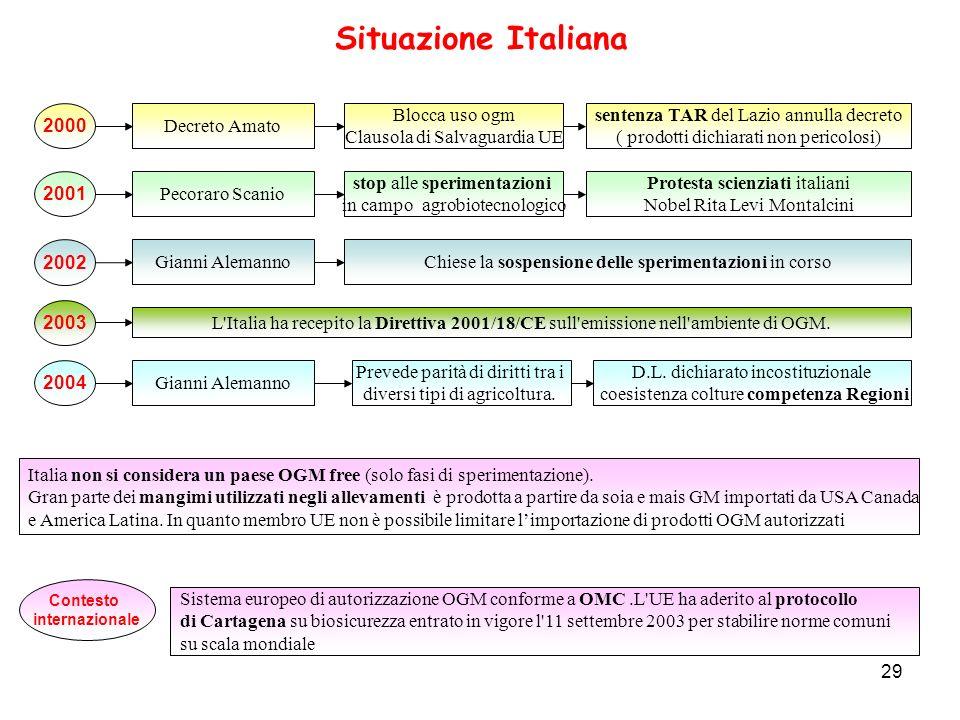 Situazione Italiana 2000 Decreto Amato Blocca uso ogm