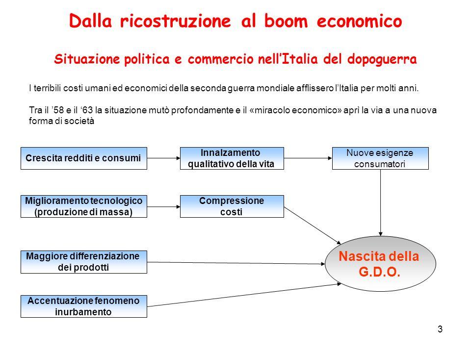 Dalla ricostruzione al boom economico Situazione politica e commercio nell'Italia del dopoguerra