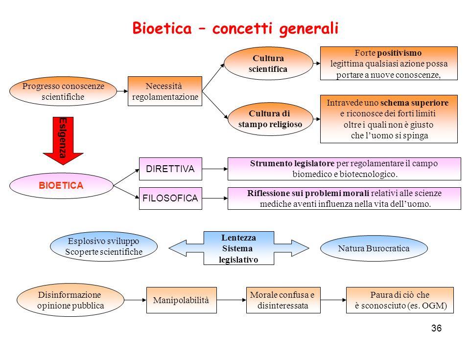 Bioetica – concetti generali