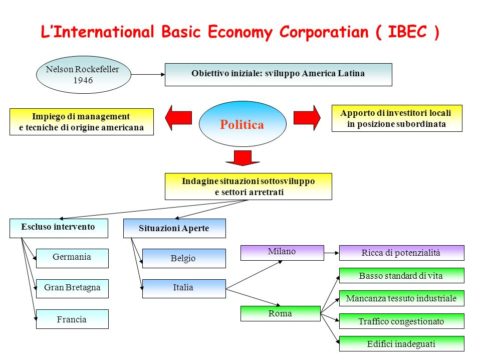 L'International Basic Economy Corporatian ( IBEC )