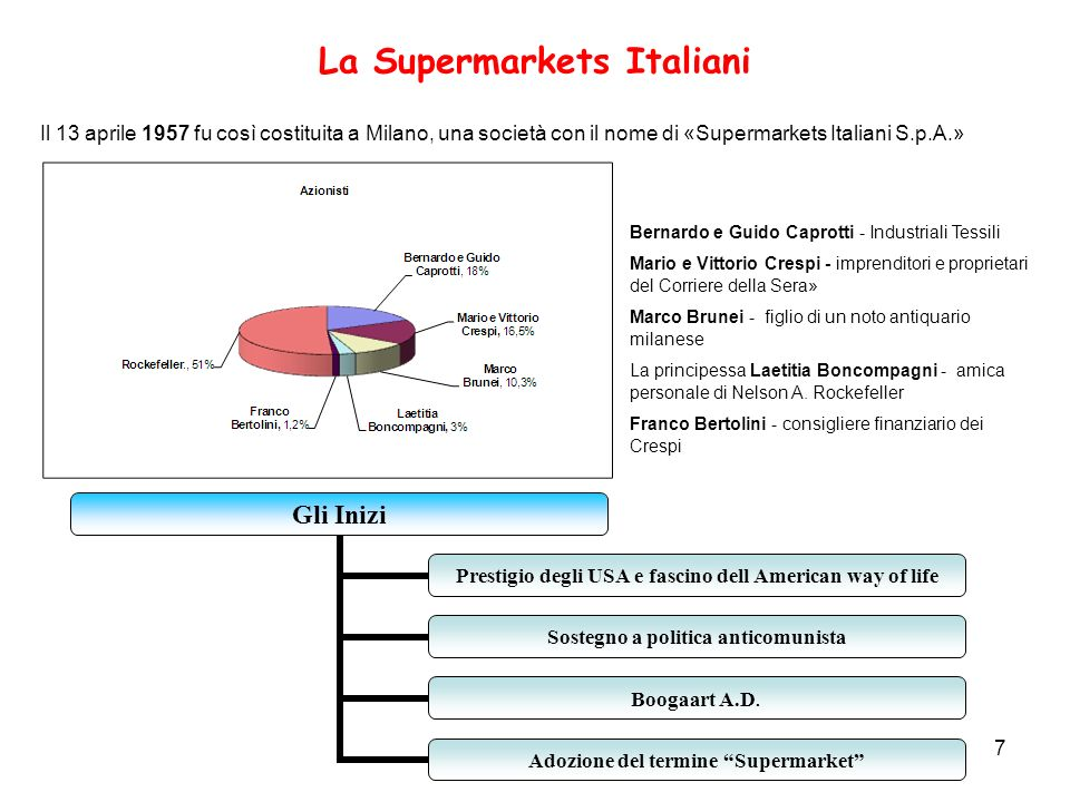 La Supermarkets Italiani