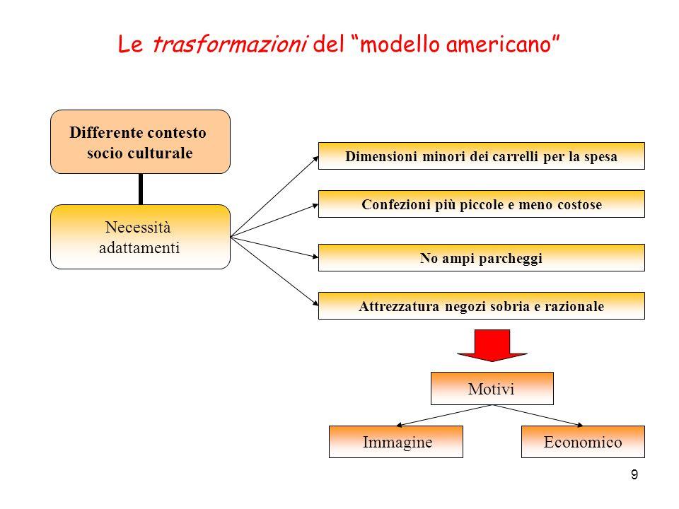 Le trasformazioni del modello americano