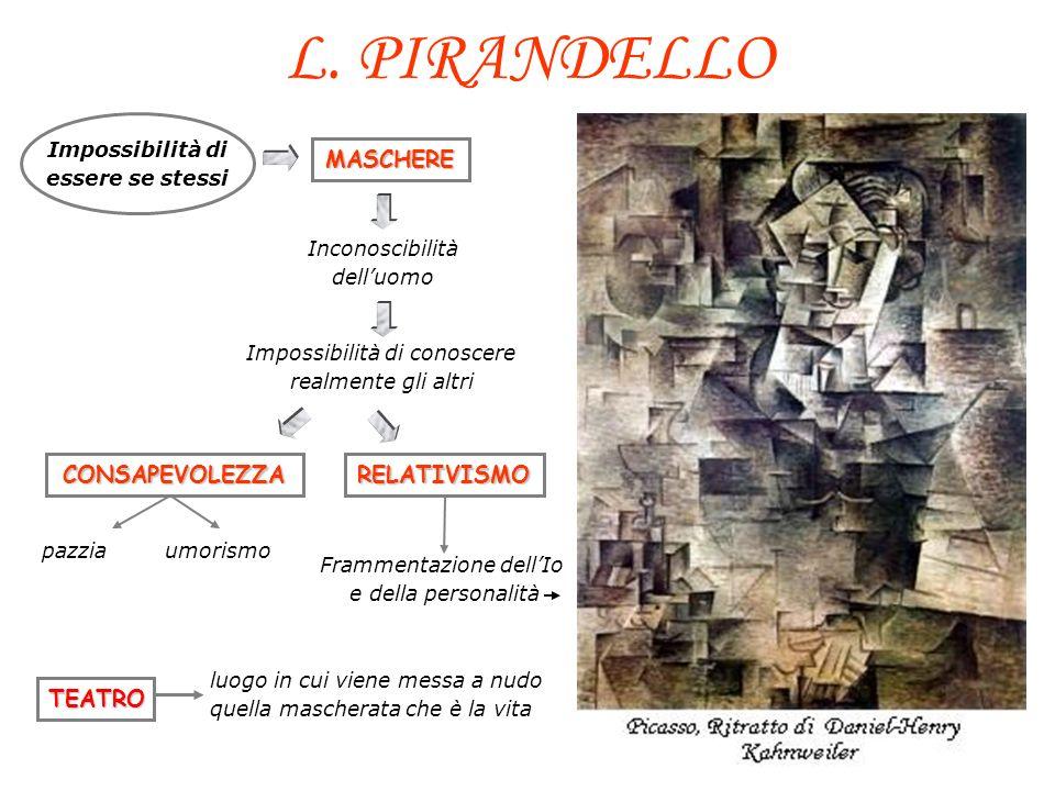 L. PIRANDELLO MASCHERE CONSAPEVOLEZZA RELATIVISMO TEATRO