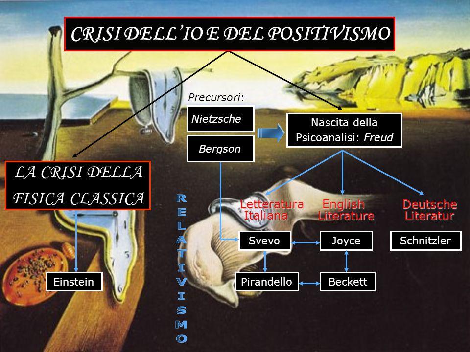 CRISI DELL'IO E DEL POSITIVISMO