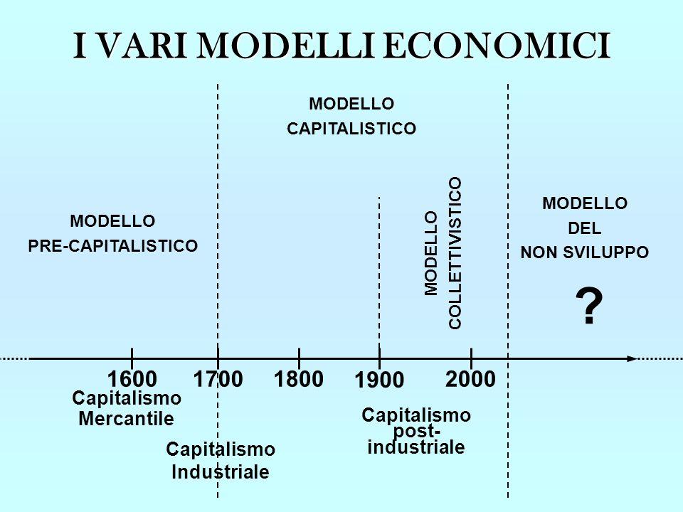 I VARI MODELLI ECONOMICI 1600 1700 1800 1900 2000