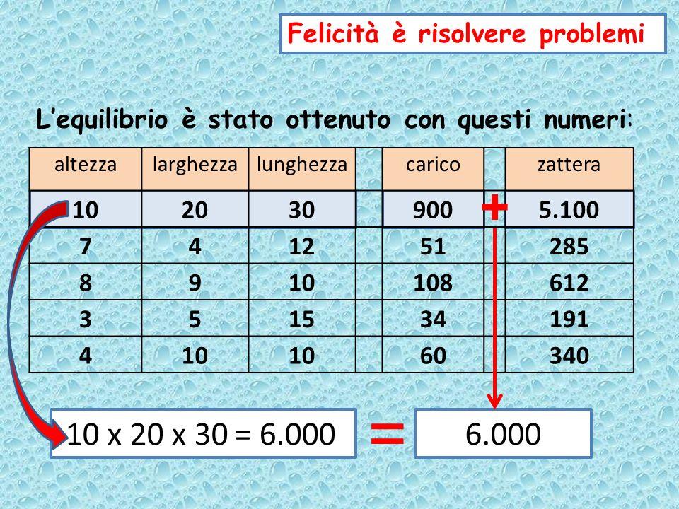 = + 10 x 20 x 30 = 6.000 6.000 Felicità è risolvere problemi