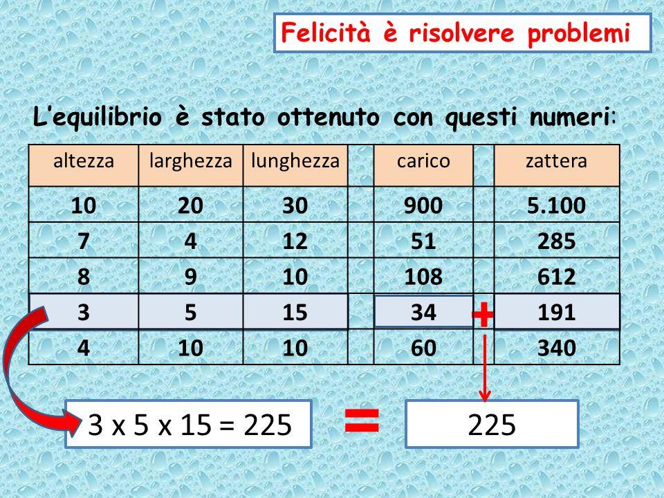 = + 3 x 5 x 15 = 225 225 Felicità è risolvere problemi