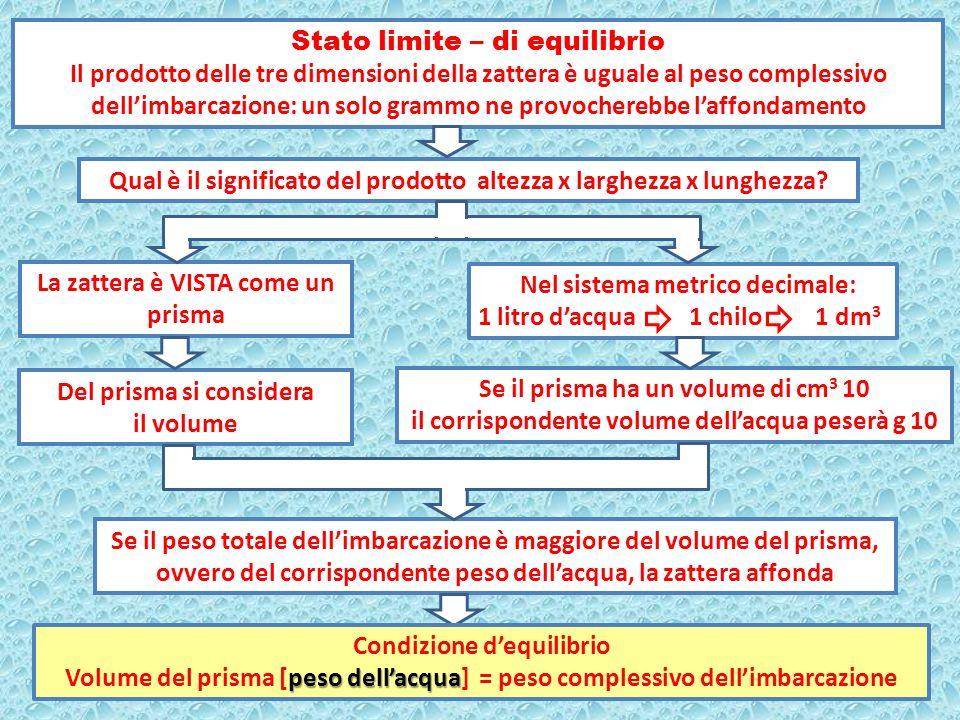 Stato limite – di equilibrio