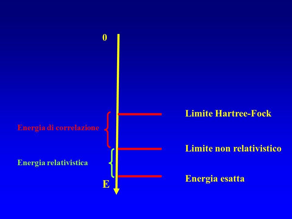 E Limite Hartree-Fock Limite non relativistico Energia esatta