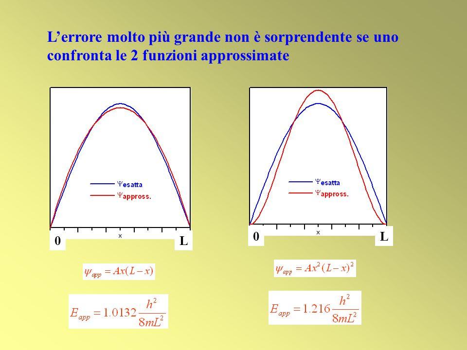 L'errore molto più grande non è sorprendente se uno confronta le 2 funzioni approssimate
