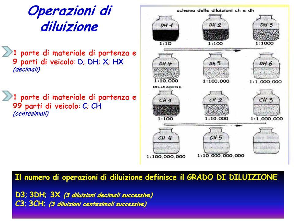 Operazioni di diluizione