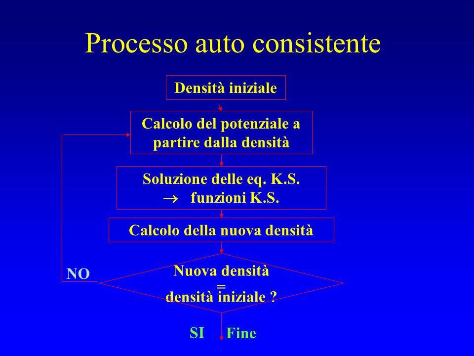 Processo auto consistente