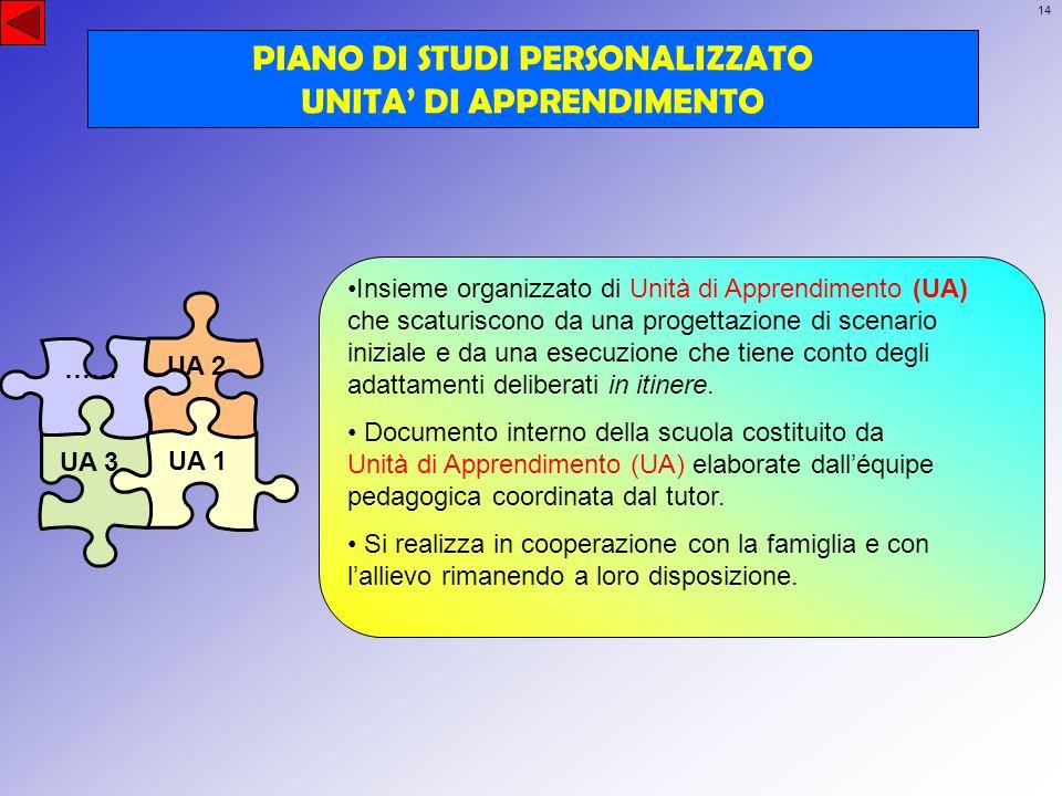 PIANO DI STUDI PERSONALIZZATO UNITA' DI APPRENDIMENTO