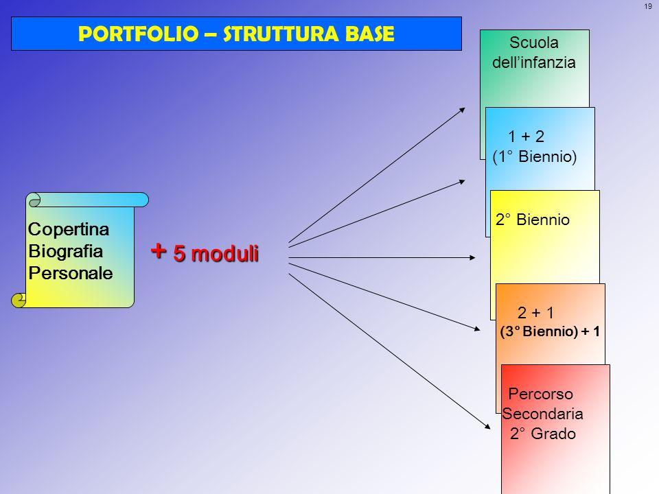 PORTFOLIO – STRUTTURA BASE