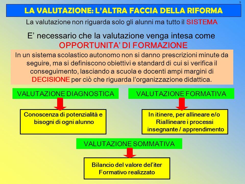 LA VALUTAZIONE: L'ALTRA FACCIA DELLA RIFORMA