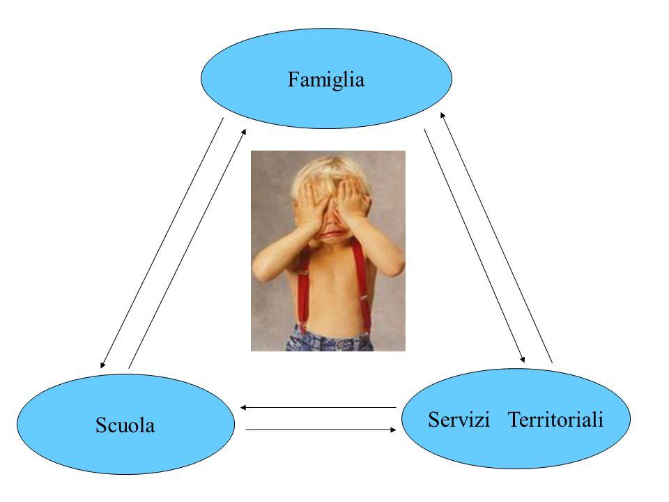 Famiglia Servizi Territoriali Scuola