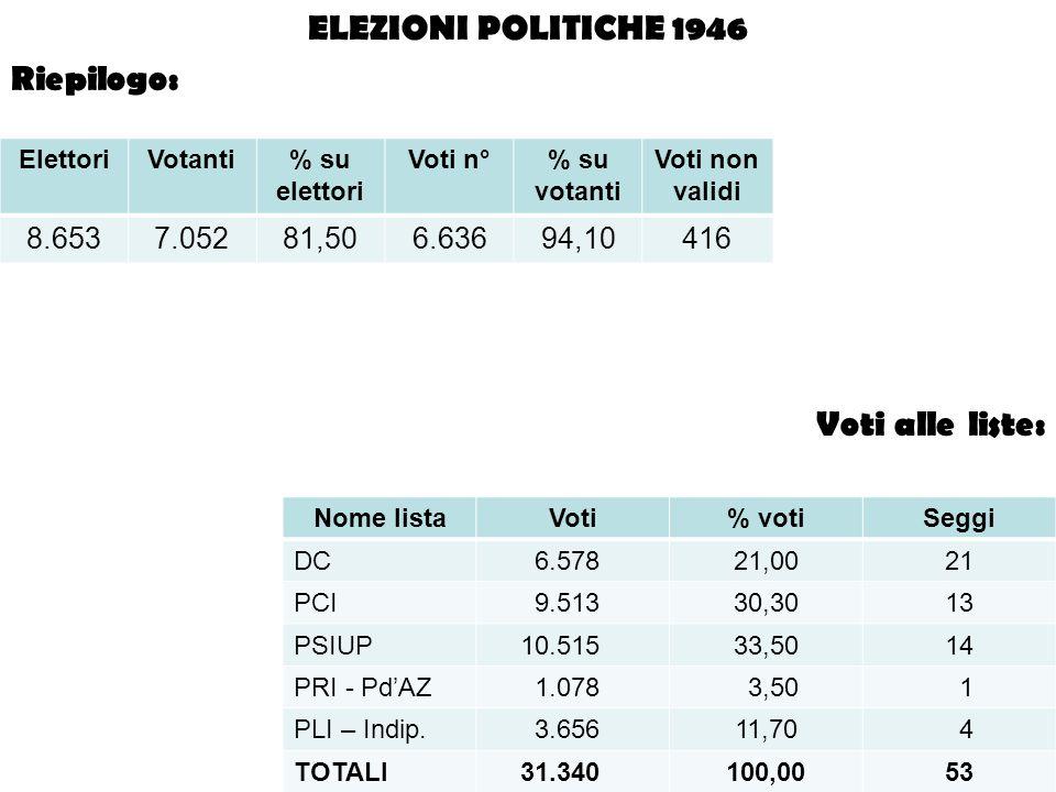 ELEZIONI POLITICHE 1946 Riepilogo: Voti alle liste: 8.653 7.052 81,50