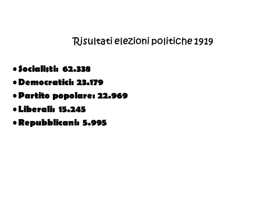 Risultati elezioni politiche 1919
