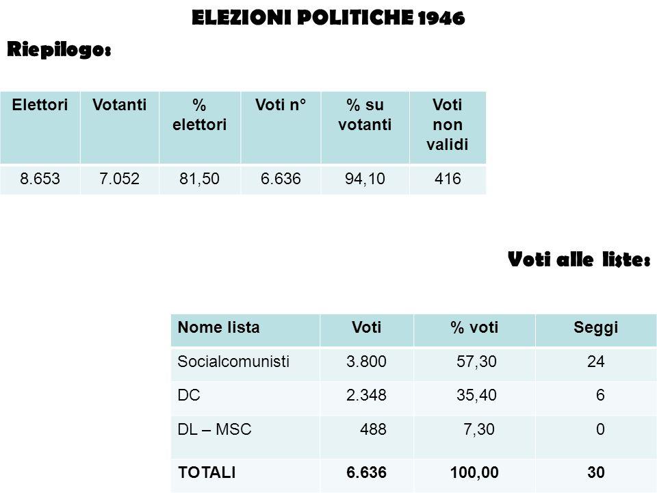 ELEZIONI POLITICHE 1946 Riepilogo: Voti alle liste: