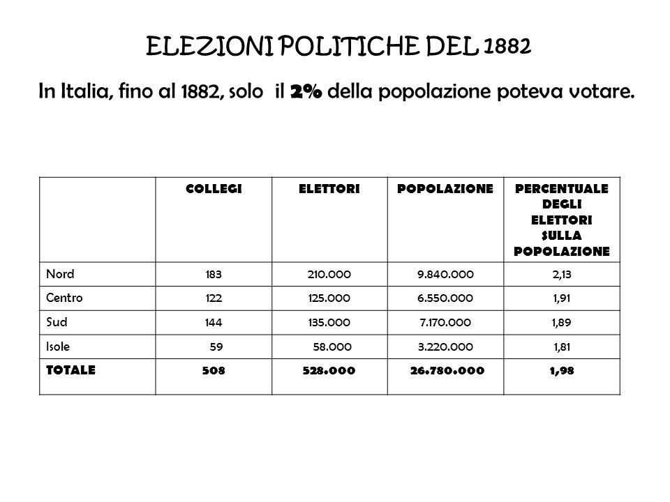 ELEZIONI POLITICHE DEL 1882