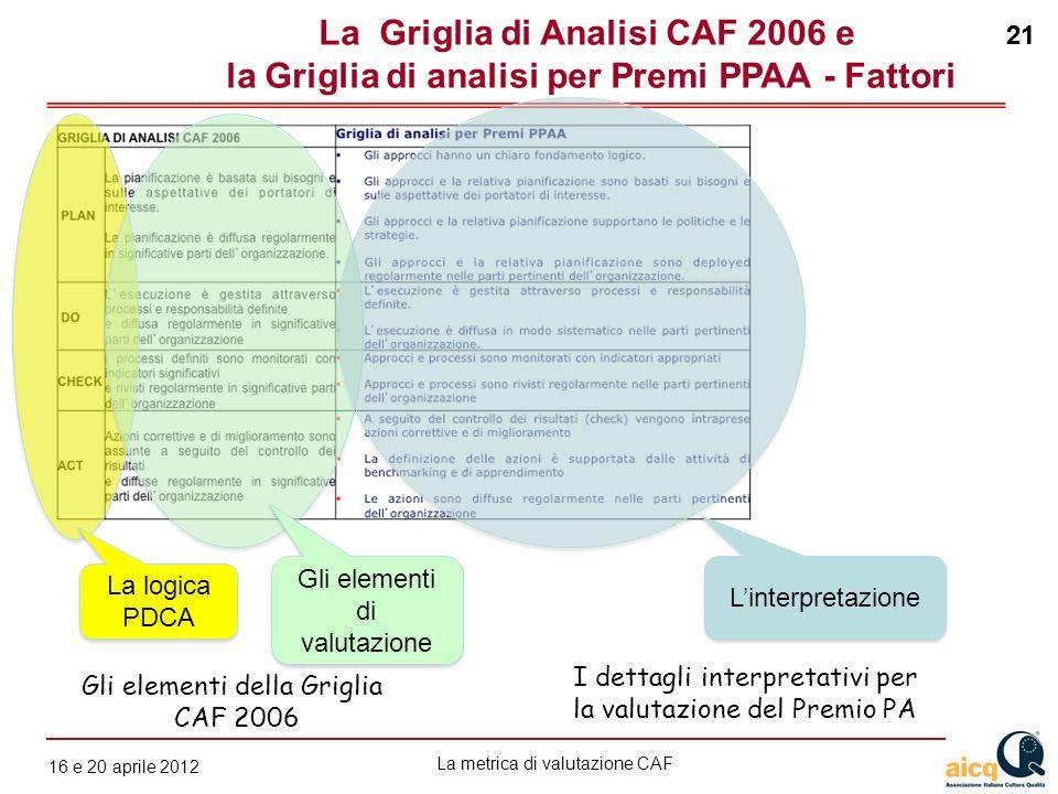 La Griglia di Analisi CAF 2006 e