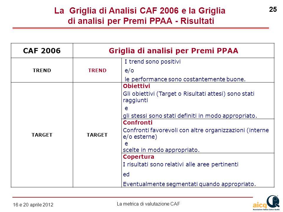 La Griglia di Analisi CAF 2006 e la Griglia