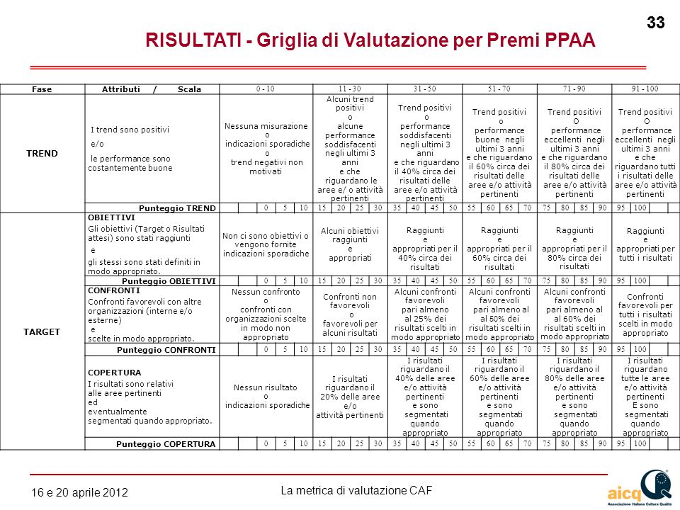 RISULTATI - Griglia di Valutazione per Premi PPAA