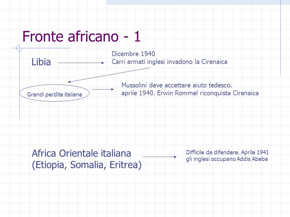 Fronte africano - 1 Libia Africa Orientale italiana