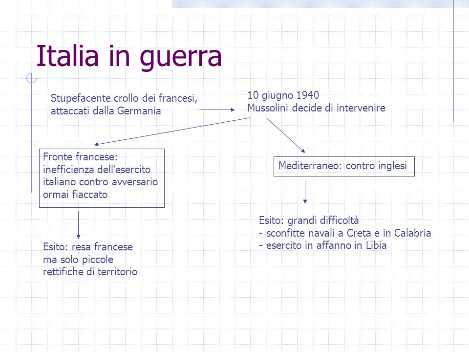 Italia in guerra 10 giugno 1940 Stupefacente crollo dei francesi,