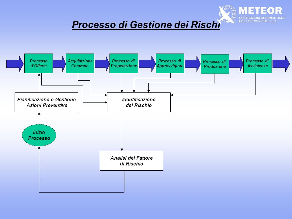 Processo di Gestione dei Rischi Pianificazione e Gestione