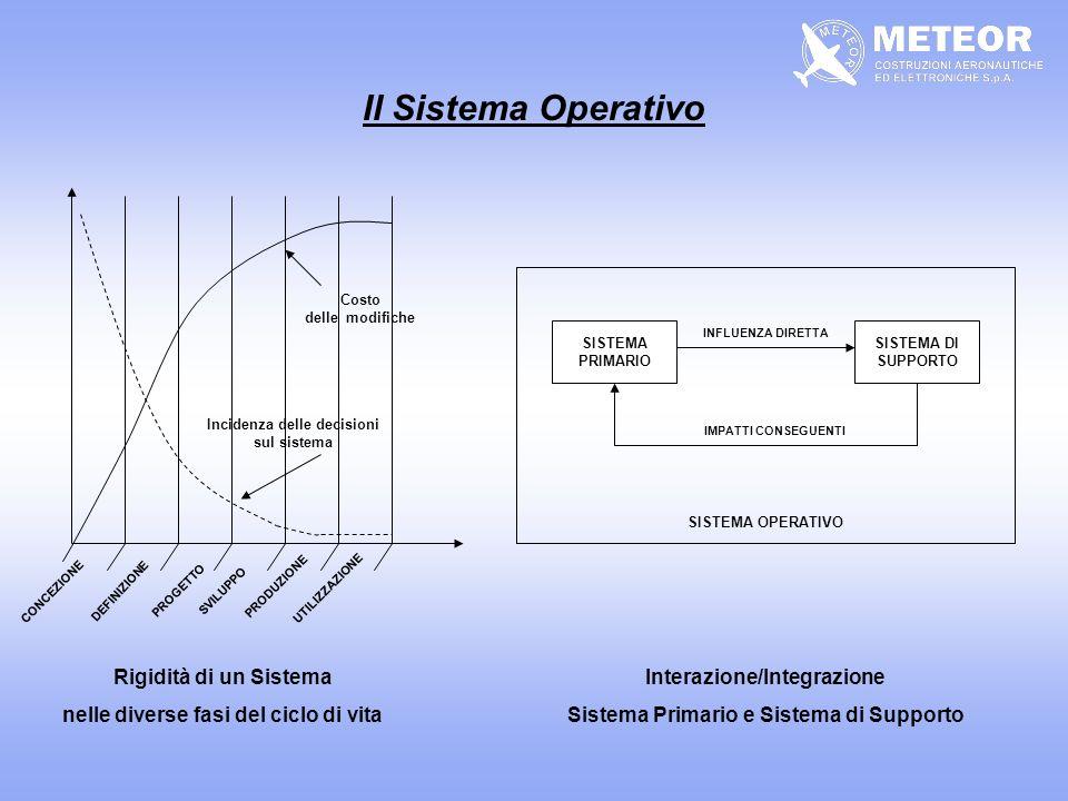 Il Sistema Operativo Rigidità di un Sistema