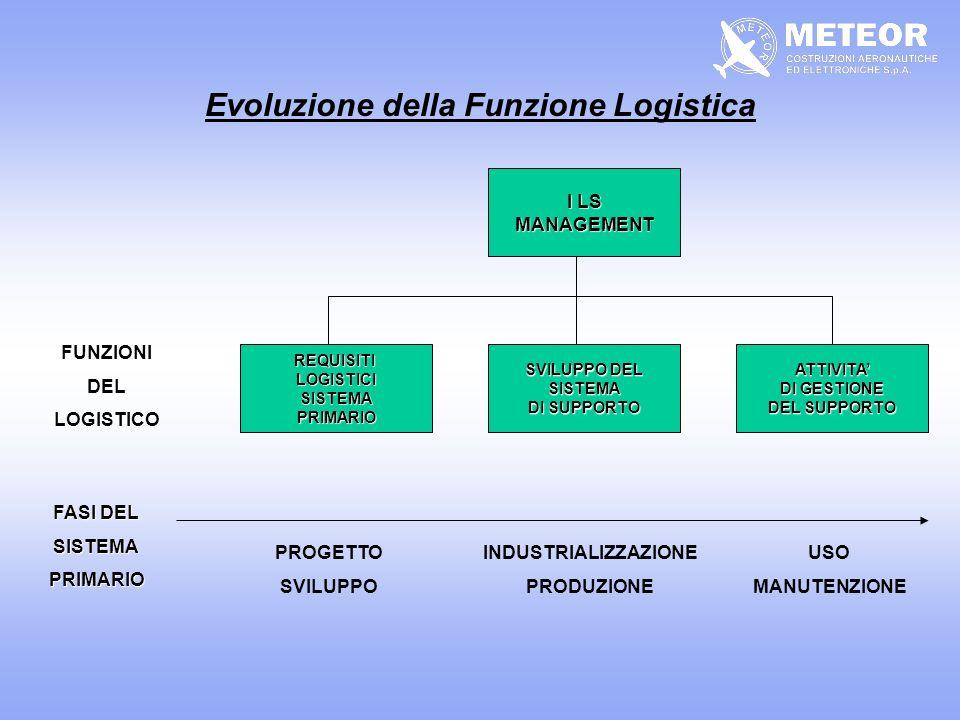 Evoluzione della Funzione Logistica