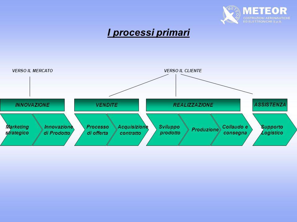 I processi primari Innovazione Processo Acquisizione INNOVAZIONE