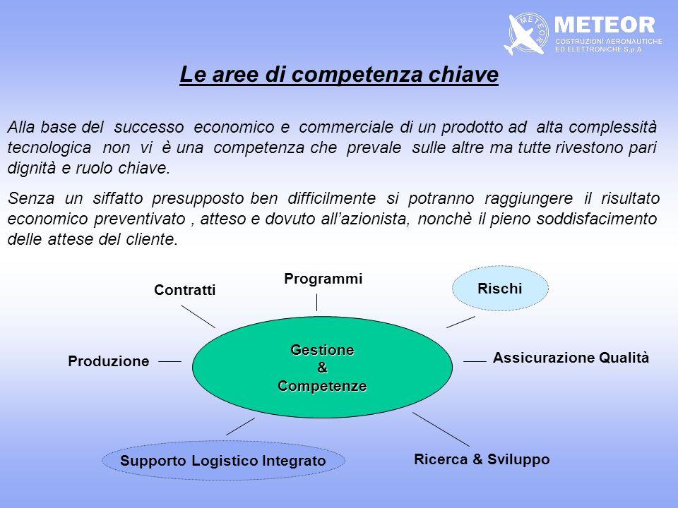 Le aree di competenza chiave Supporto Logistico Integrato