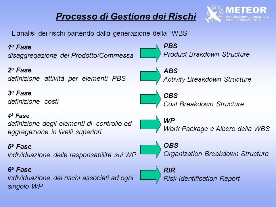 Processo di Gestione dei Rischi