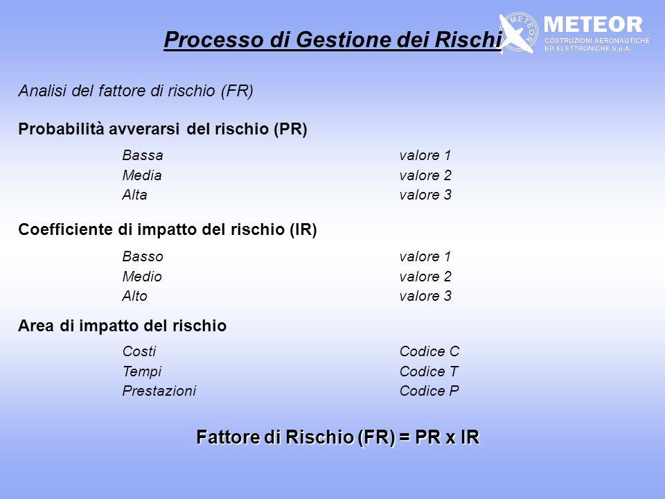 Processo di Gestione dei Rischi Fattore di Rischio (FR) = PR x IR