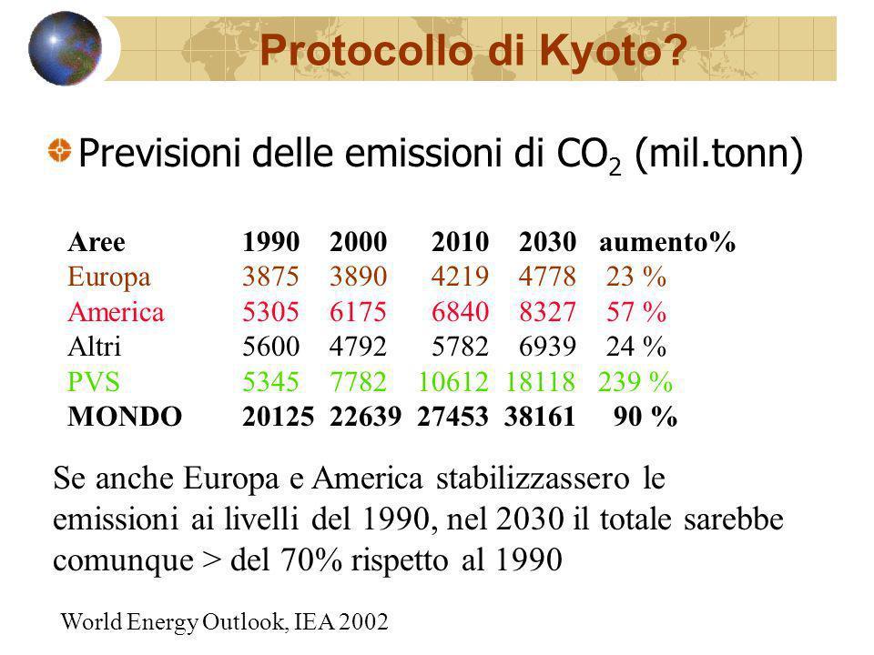 Protocollo di Kyoto Previsioni delle emissioni di CO2 (mil.tonn)