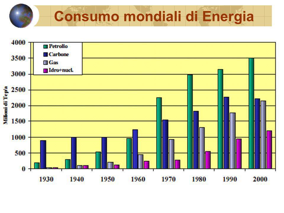 Consumo mondiali di Energia