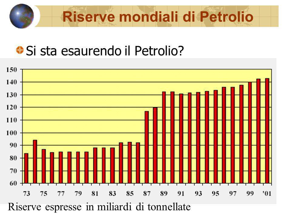 Riserve mondiali di Petrolio