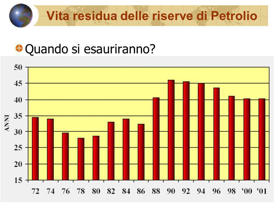 Vita residua delle riserve di Petrolio